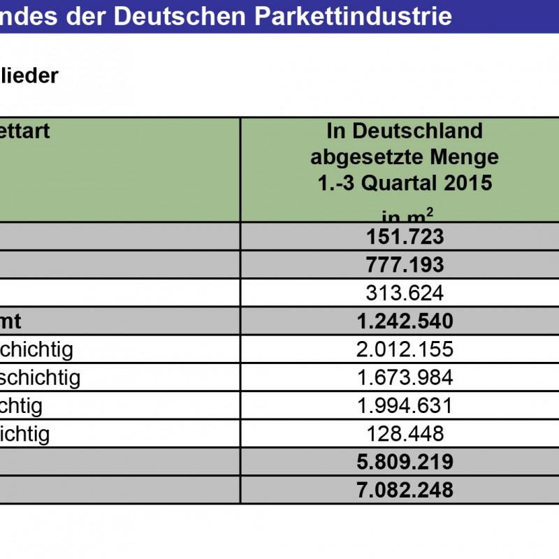 Parkettabsatz in Deutschland stabil