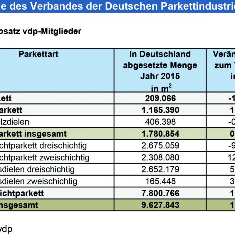 vdp_Wirtschaft_Q4_2015
