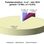 vdp_Parkettproduktion_2016