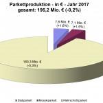 vdp_Wirtschaft_Wert