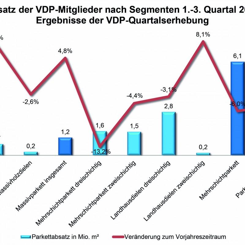 Grafische Auswertung der Parkettabsatzes in den ersten drei Quartalen 2018 - Foto: Statistisches Bundesamt/vdp