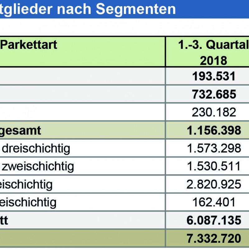 Deutsche Parkettindustrie sieht im Export große Chancen - Parkettabsatz in Deutschland sank in den ersten drei Quartalen um rund 5 Prozent